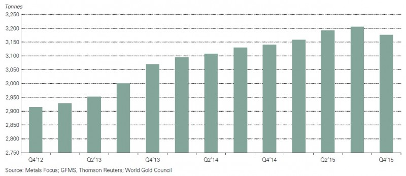 """Rolling 4-quarter global gold mine production. Credit: World Gold Council's """"Gold Demand Trends: Full Year 2015"""""""