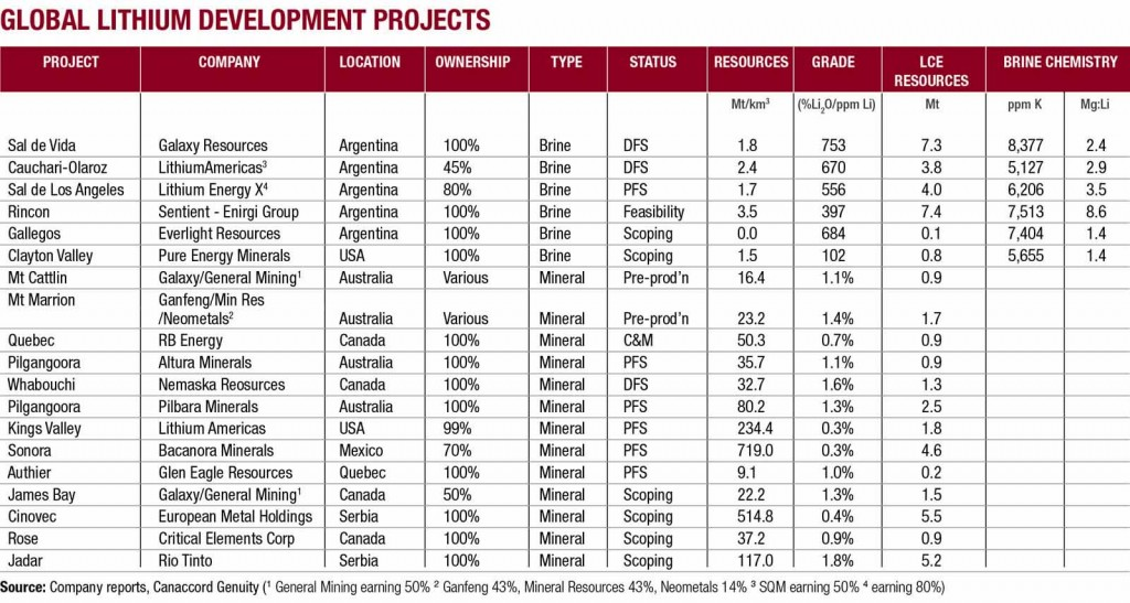 Global Lithium Development Projects chart