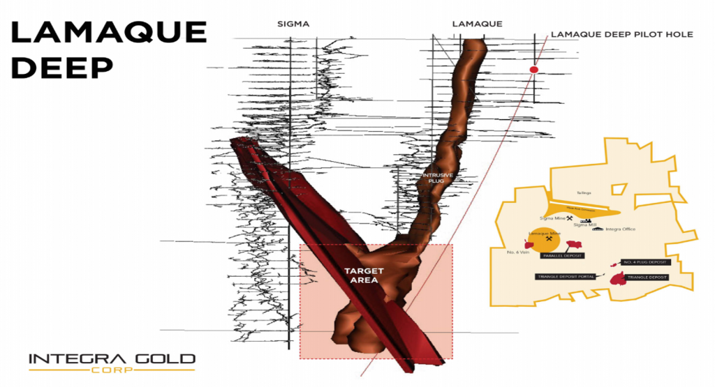 """Cross section of underground workings at the historic Sigma and Lamaque gold mines, including conceptual Lamaque Deep target. (Most of the mineralization at Lamaque is hosted within brittle """"C-flats"""" veins that crosscut an intrusive plug, whereas at Sigma, historic workings outline steeply-dipping, mineralized """"C"""" structures that crosscut an easterly-trending dyke swarm. Credit: Integra Gold."""
