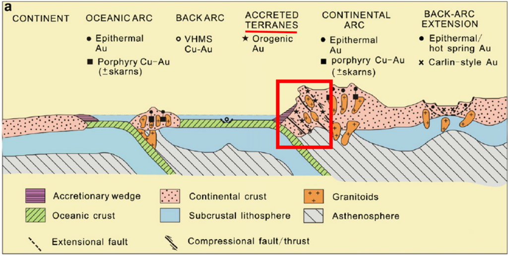 Tectonic models for typical orogenic gold deposits. Credit: After Groves et. al. 1998.
