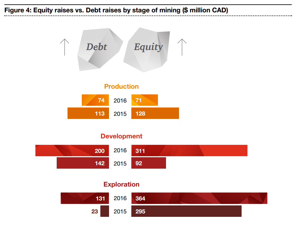 Cash flows from financing activities rose 89%, to $1.2 billion, over the twelve months to June 30, 2016. Credit: PwC.