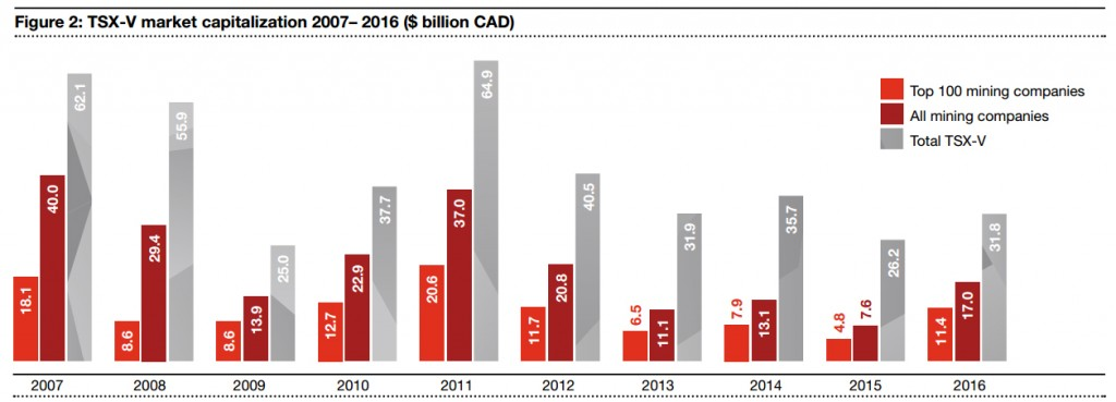 There are approximately 1,000 mining issuers on the TSX-V, with the top 100 accounting for approximately two thirds of the sector's market value. Credit: PwC.