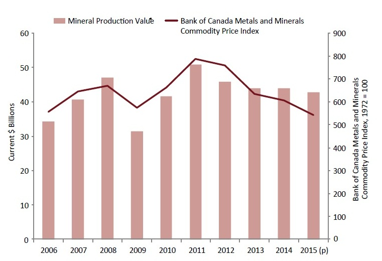 Editorial: Canada's mining industry still a powerhouse – The