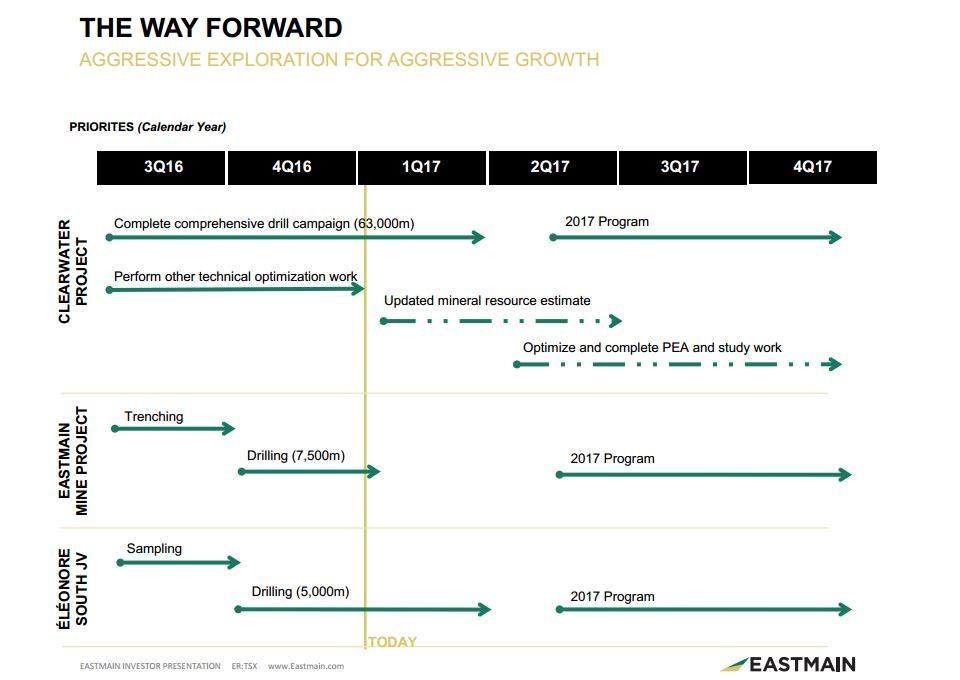 "Eastmain Resources' ""Way Forward"" plan taken from its January 2017 corporate presentation. Credit: Eastmain Resources"