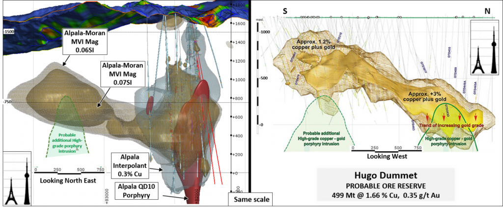On Left: Cross section displaying Alpala Central drill holes relative to MVI magnetic modelalong the Alpala-Moran trend. On right: Cross section of Hugo Dummet deposit at Oyu Tolgoi in Mongolia. Both sections are drawn at similar scales. Credit: SolGold.