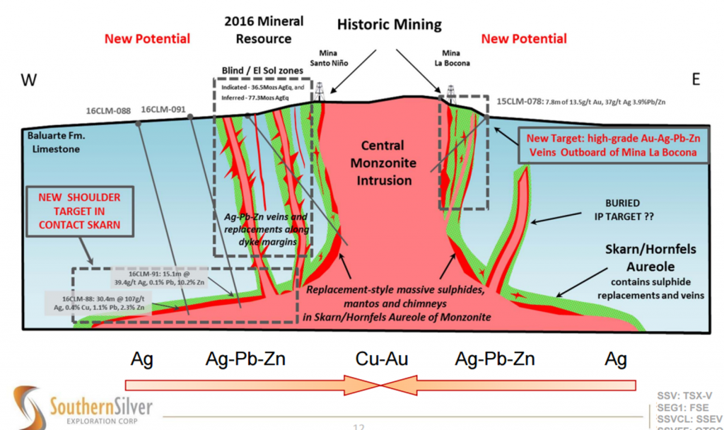 Cartoon schematic displaying the deposit types and blue sky potential at Southern Silver's Cerro Las Minitas polymetallic project in Durango state, Mexico. Credit: Southern Silver Exploration.