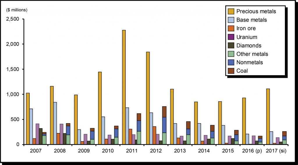 Exploration and deposit appraisal expenditures in Canada by commodity, 2015-17. Credit: Natural Resources Canada.