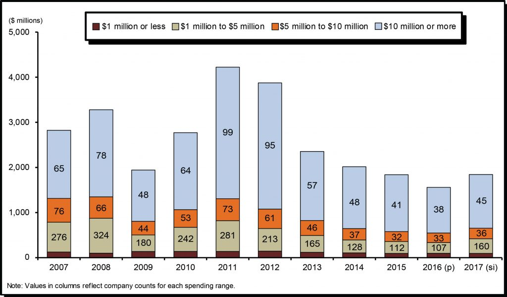 Exploration and deposit appraisal expenditures in Canada by range of expenditures and number of companies, 2007-17. Credit: Natural Resources Canada.