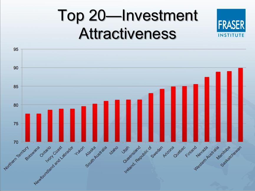The top 20 most attractive places for mining investments in 2016. Credit: Fraser Institute