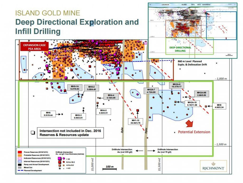 Richmont Mines' 2017 deep directional exploration and drilling plan. Credit: Richmont Mines