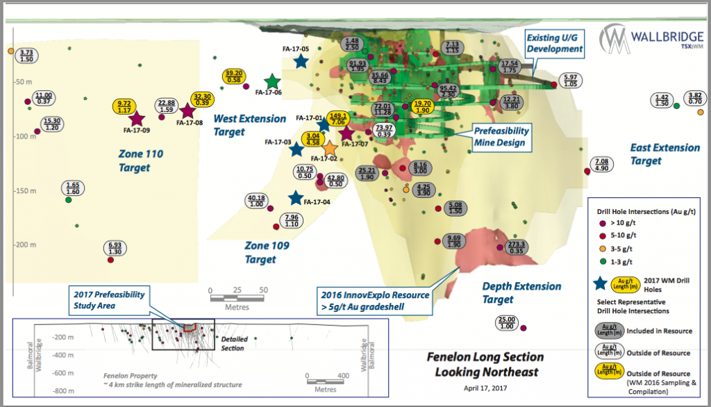 Long section of the drill results at the Fenelon project. Credit: Wallbridge Mining