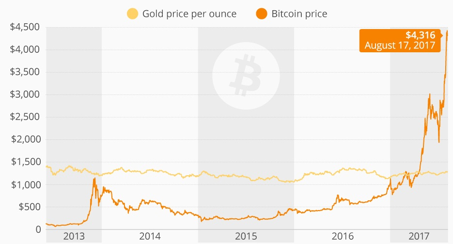 Chart of Bitcoin versus gold prices from 2013 to August 2017. On Dec. 5, 2017, Bitcoin prices surpassed US$12,000 for the first time. Credit: Statista.com.