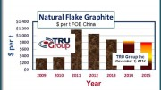 TRU Group Inc.'s natural flake graphite price forecast chart 2009-15 (US$ per tonne FOB Chine). Credit: Tru Group Inc., trugroup.com