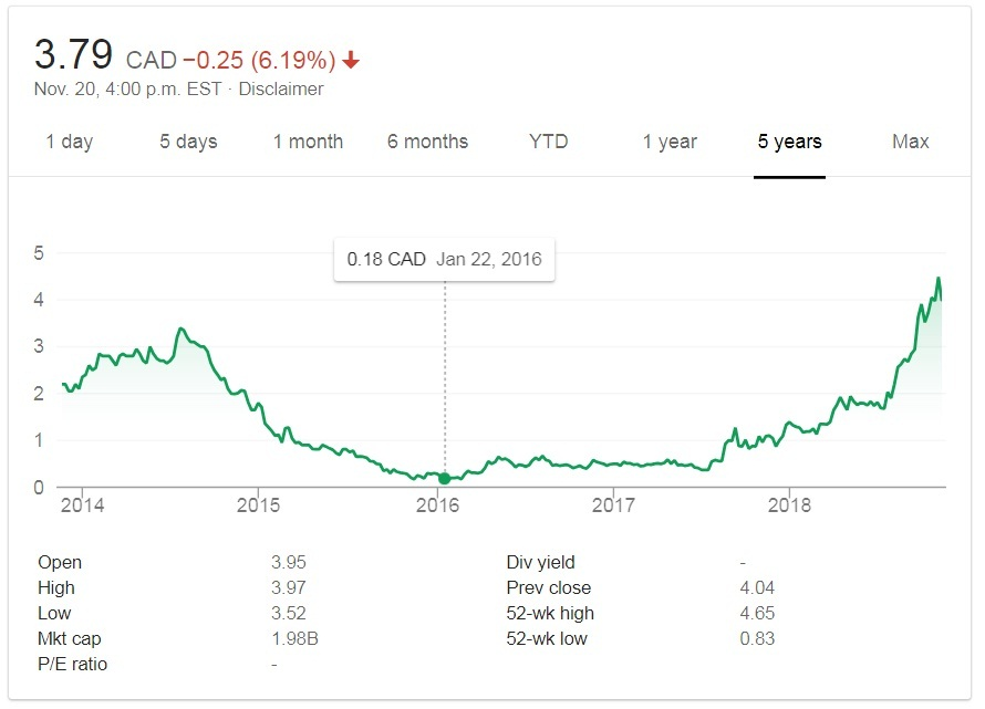 Five-year chart for Largo Resources. Credit: Google Finance.