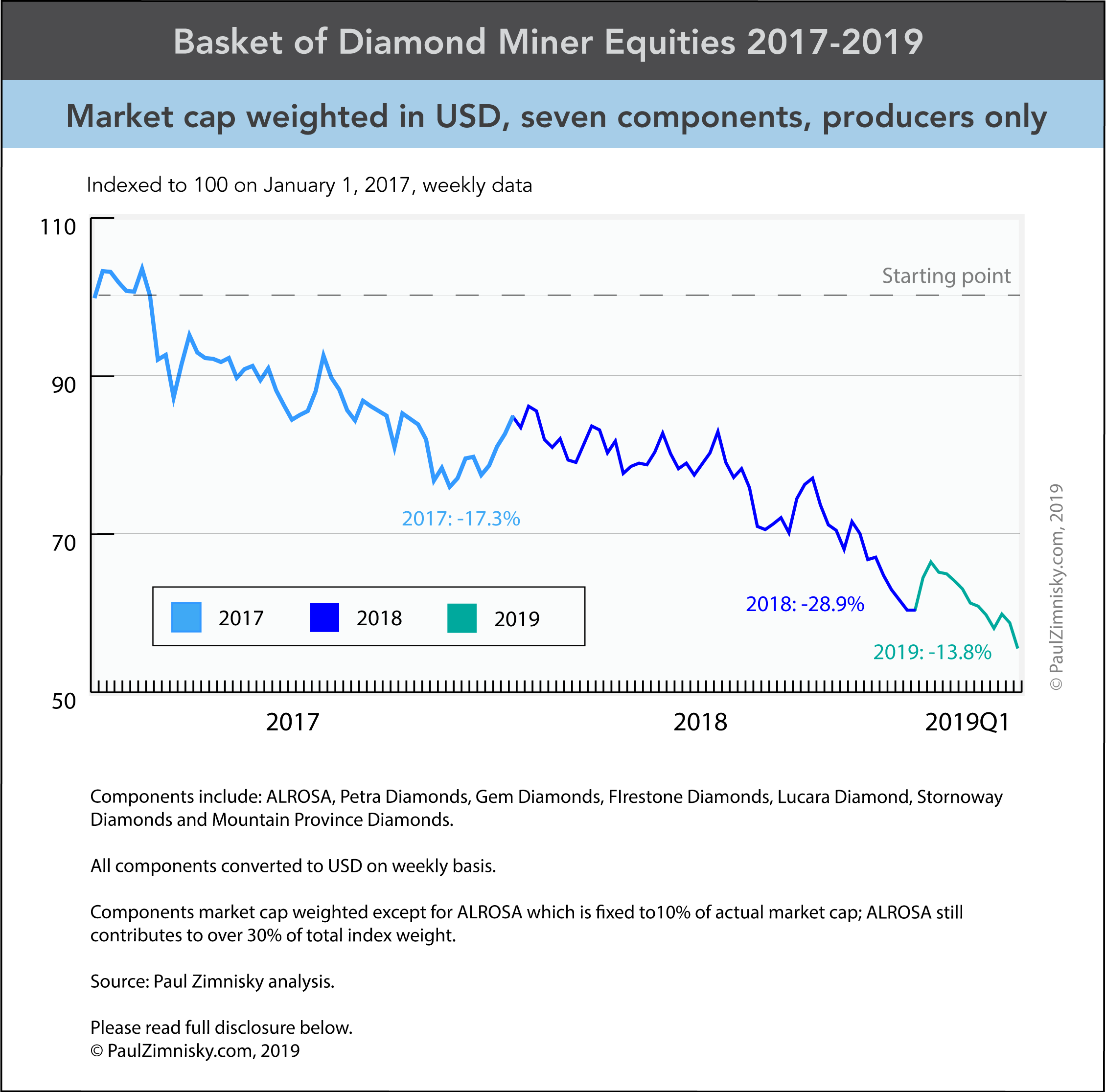 Commentary: Are diamond mining stocks a good contrarian play