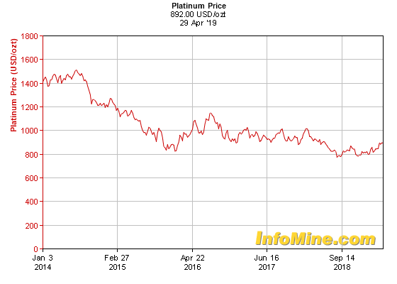 5-year chart of platinum spot prices. Credit: InfoMine.