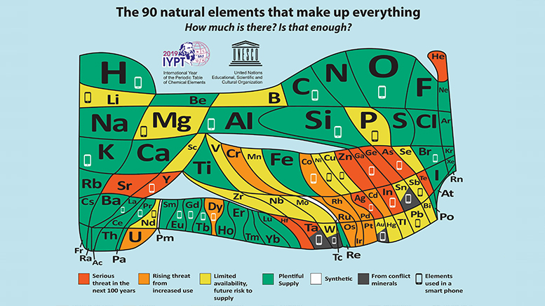 This European Chemical Society created this periodic table of elements to mark the table's 150th anniversary. The table reflects the relative abundance and scarcity of elements based on current and forecast supply and demand. Credit: European Chemical Society.